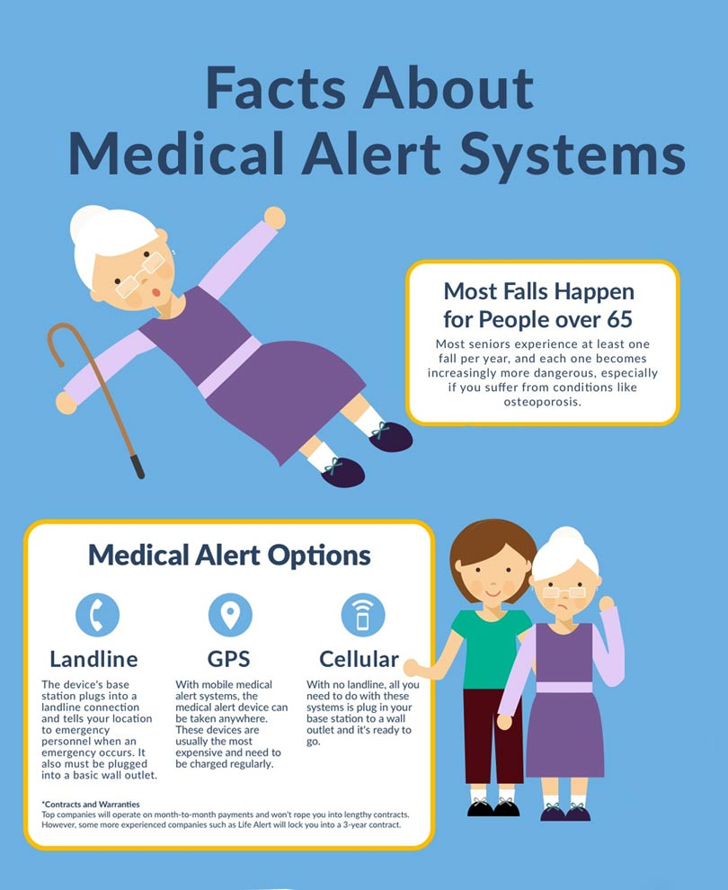Facts About Medical Alert Systems Infographics Graphs Net
