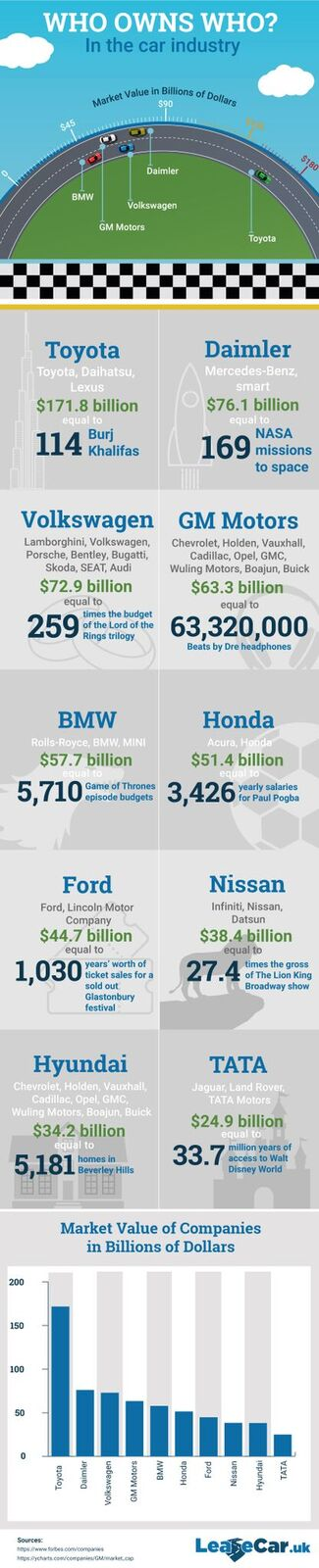 Lease Car infographic