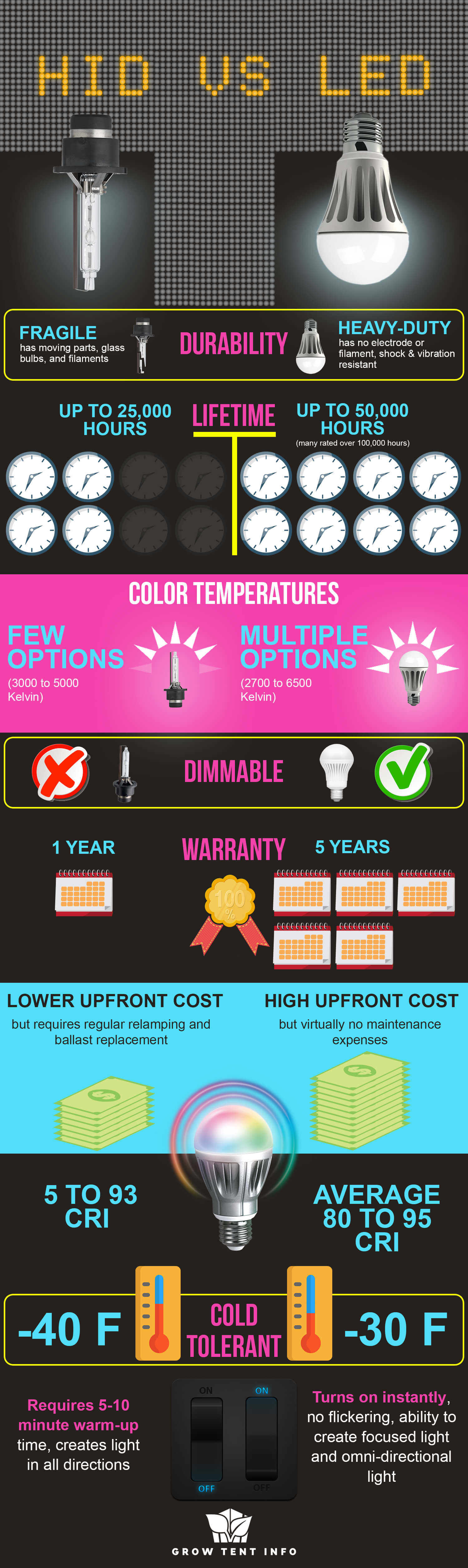 LED-vs-HID-Lamps