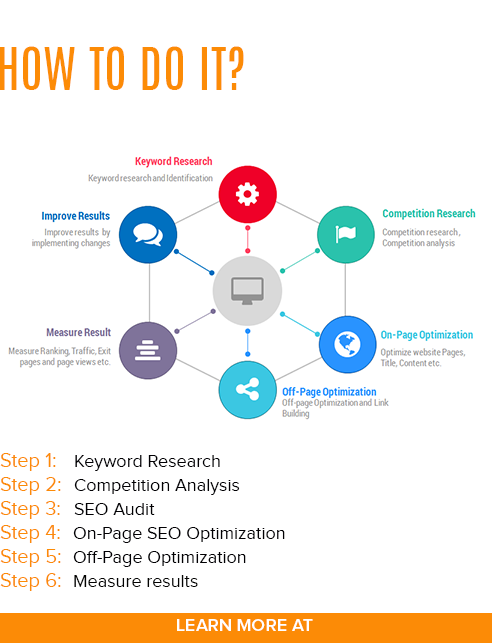 Reasons Why You Might Need SEO