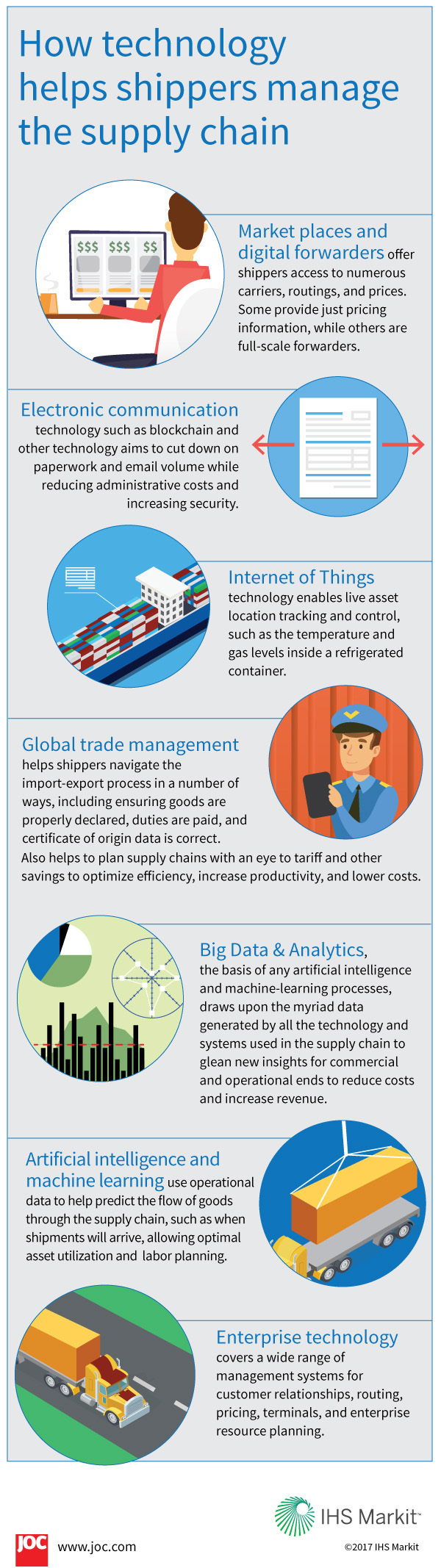 Find How Technology is Used to Help Shippers Manage Supply Chains