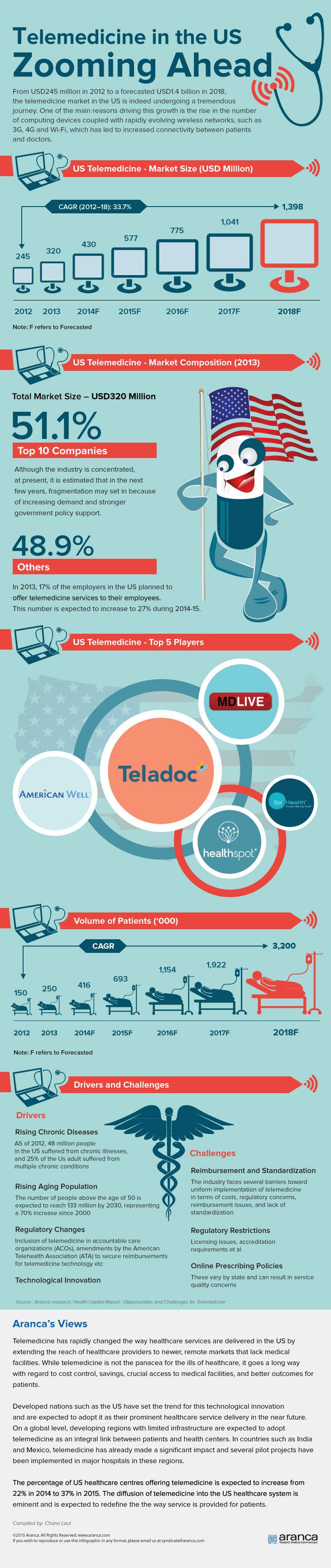 Telemedicine: The Medical Revolution