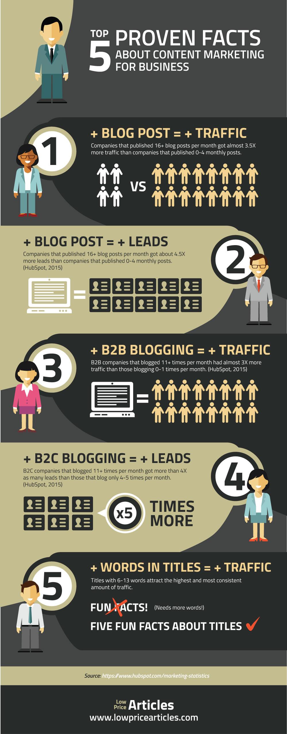 Alohamora of Business Growth:Content Marketing ...