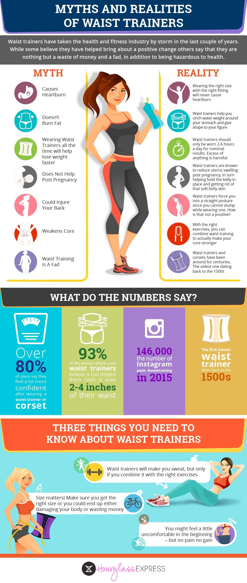 Myths and Realities of Waist Training
