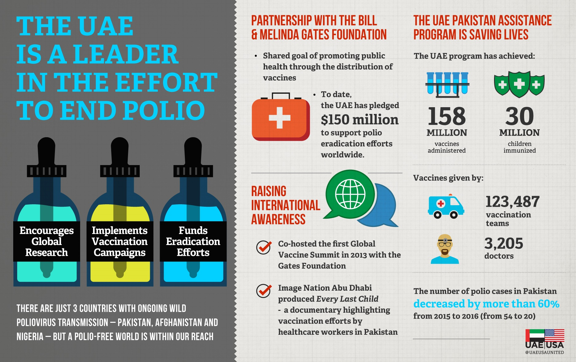 UAE Polio Eradication