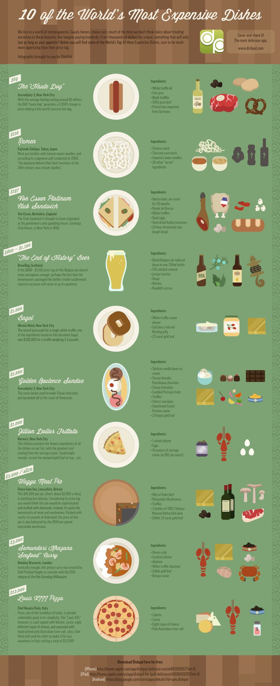 The Truth of Super Expensive Foods
