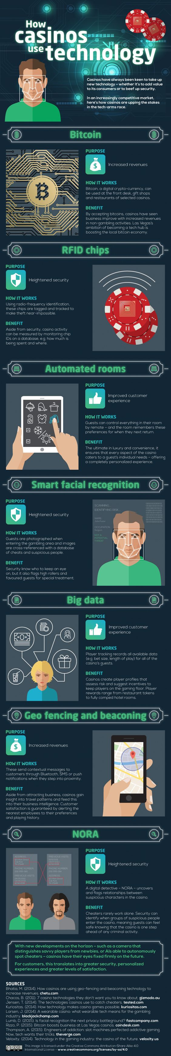 Casino Technology infographic