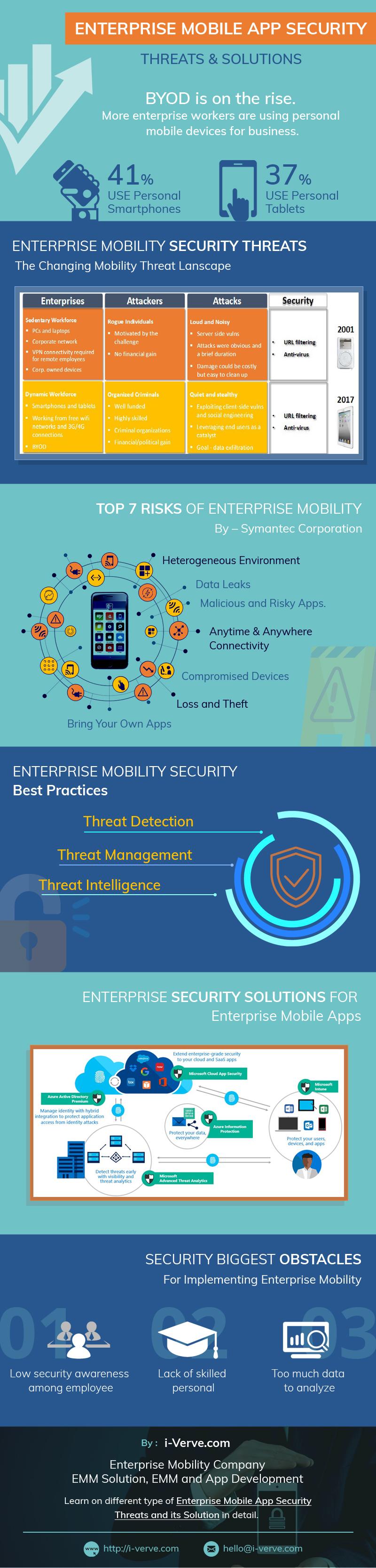 Guiding You Through Enterprise Mobility infographic