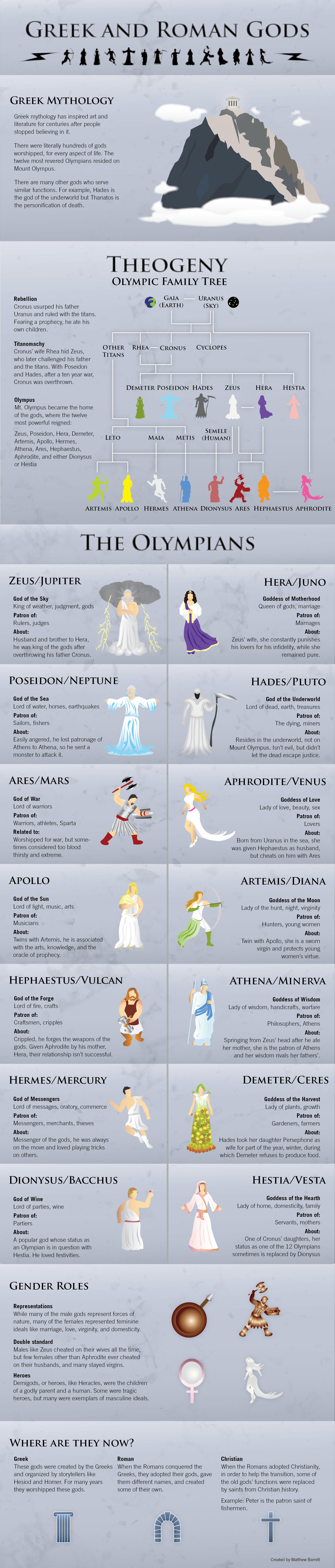 Greek roman Gods infographics