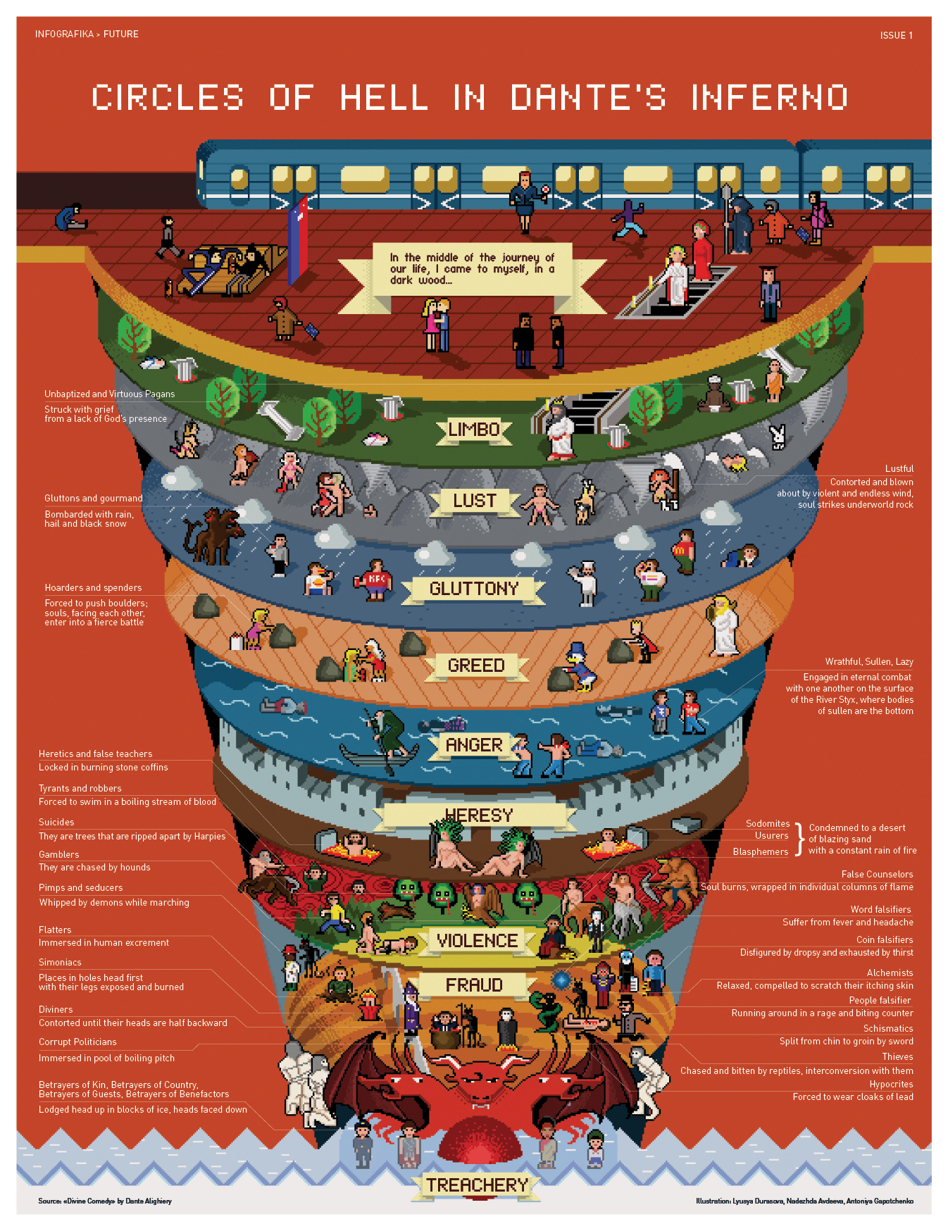 Nine Circles Of Hell infographics