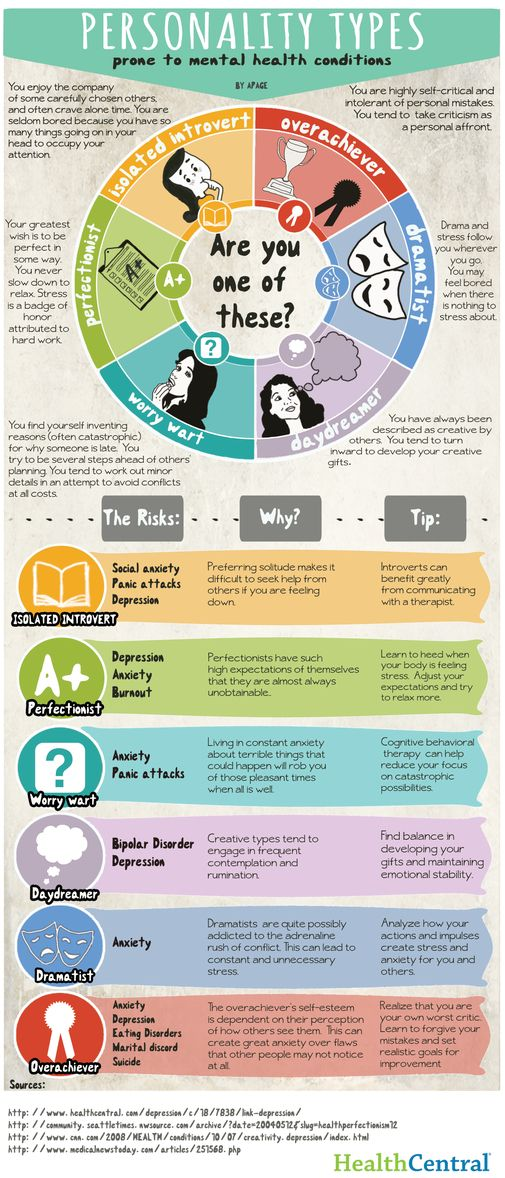 Personality Types Infographics