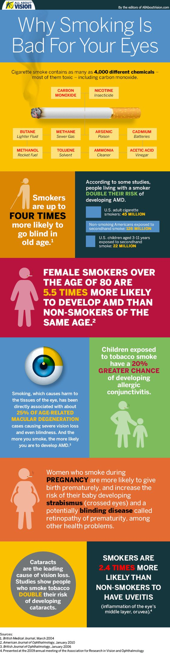 Smoking Effects infographic