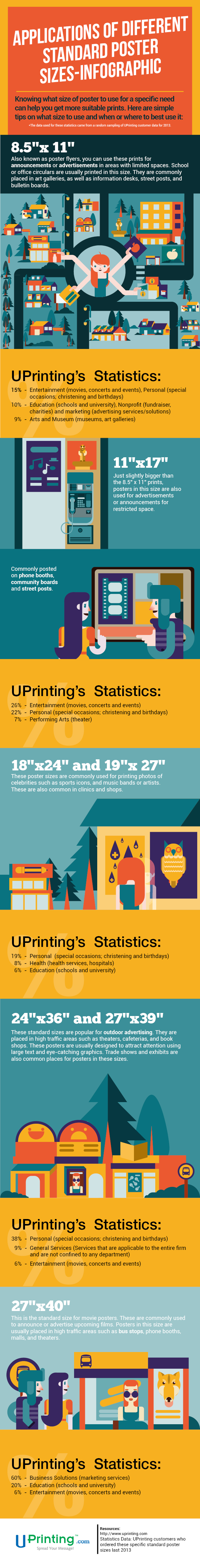 Standard Poster Sizes infographics