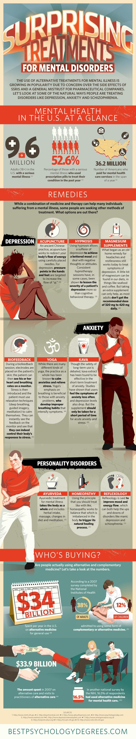 Treatment for mental disorder Infographic