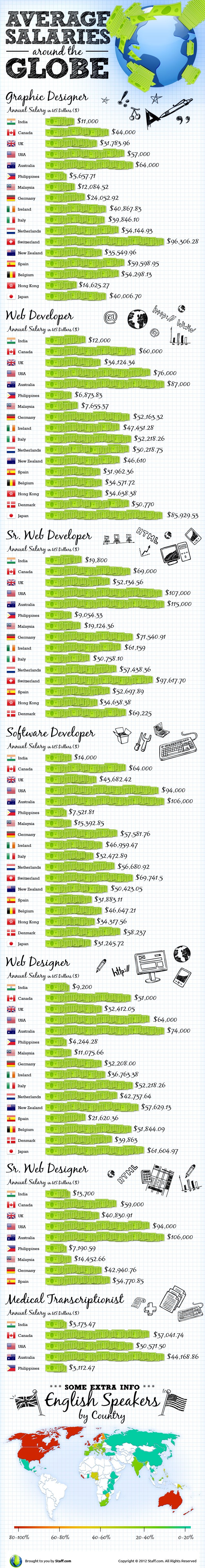 Web developers salaries Infographics
