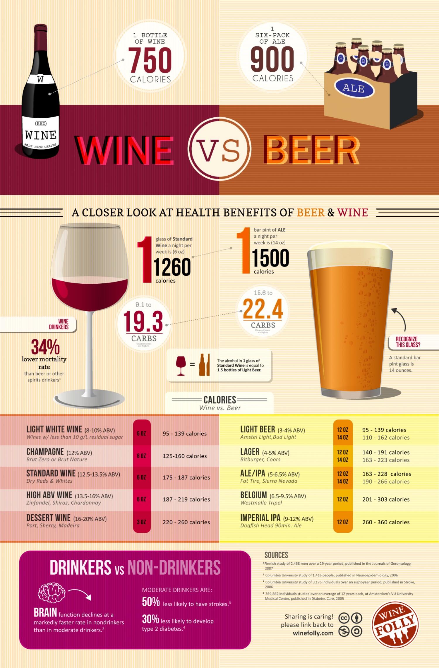 calories in win vs beer Infographics