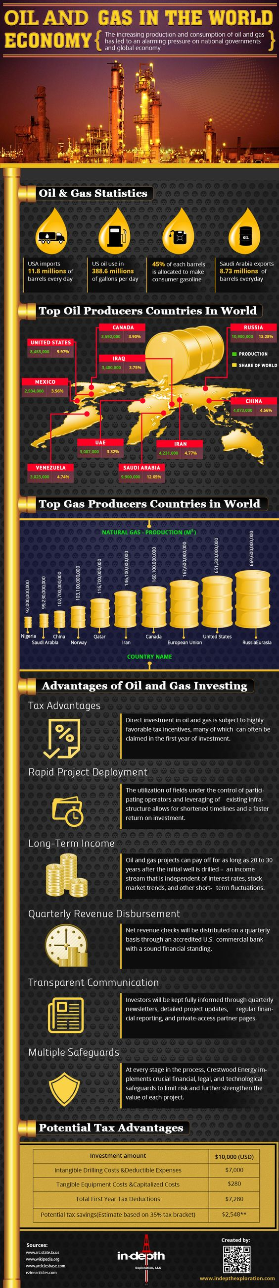 oil and gas in the world Economy infographic