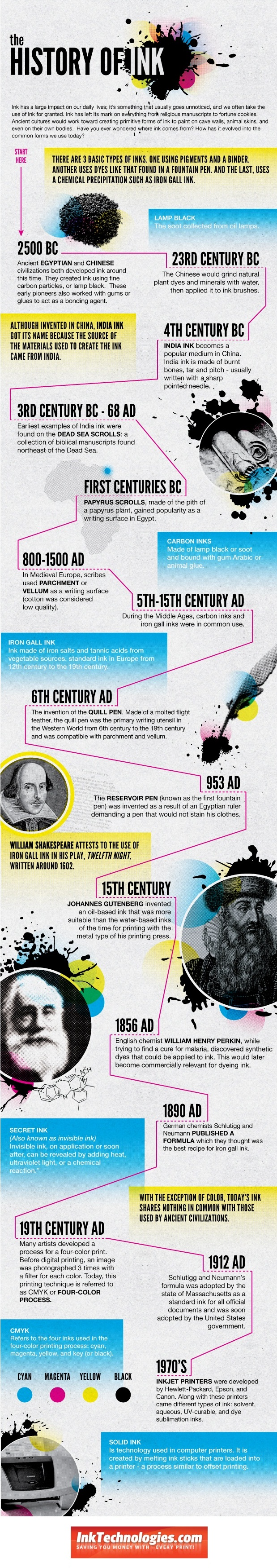 the history of ink infographics