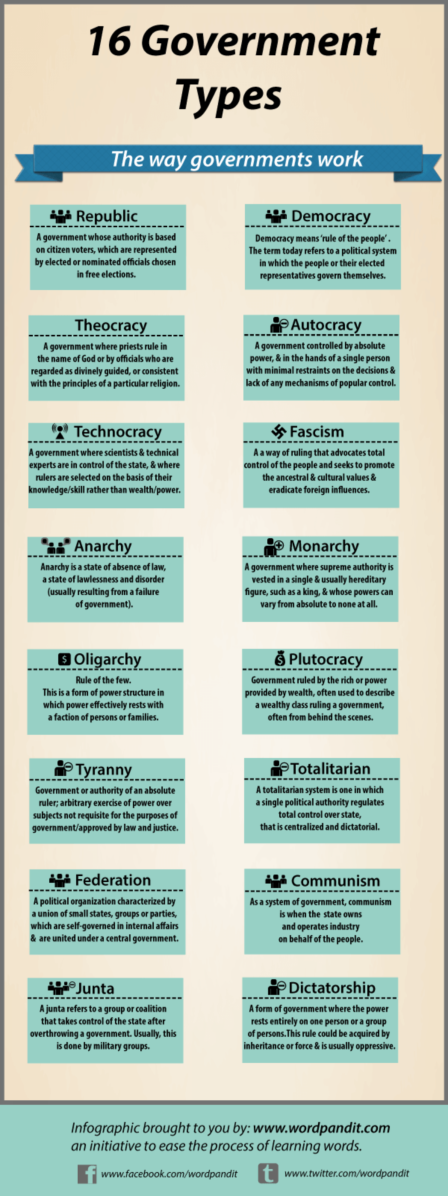 types of governments infographic
