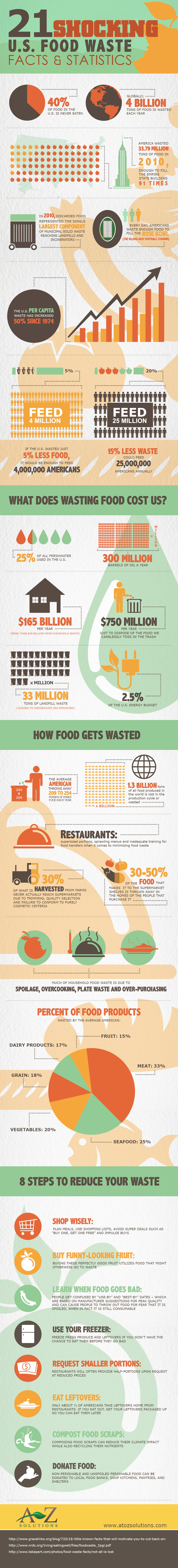 21 shocking us food waste facts