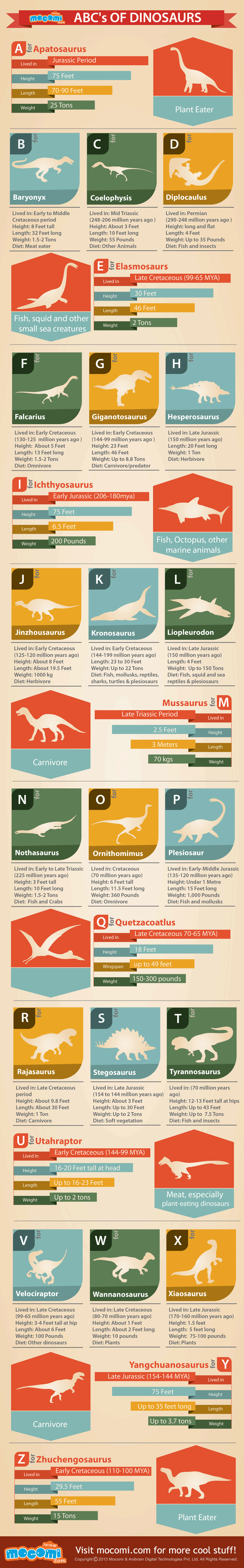 ABCs Dinosaurs infographics