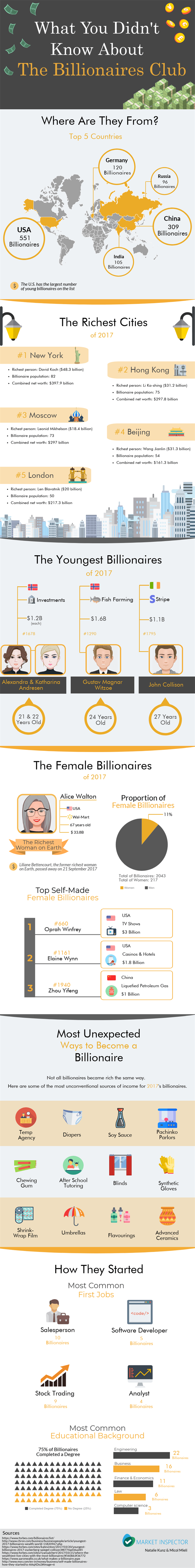 Billionaires Club infographics.