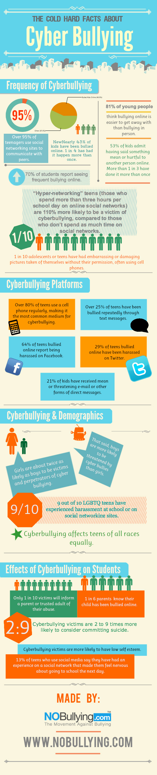 Cyber buying infographics