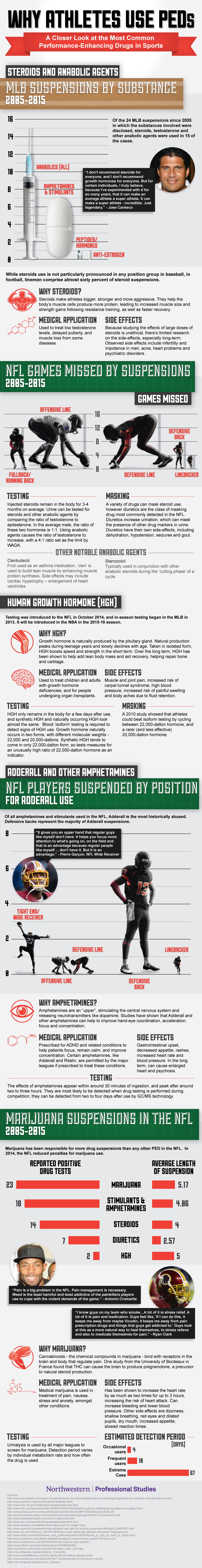 Enhancing Drugs in Sports Infographics