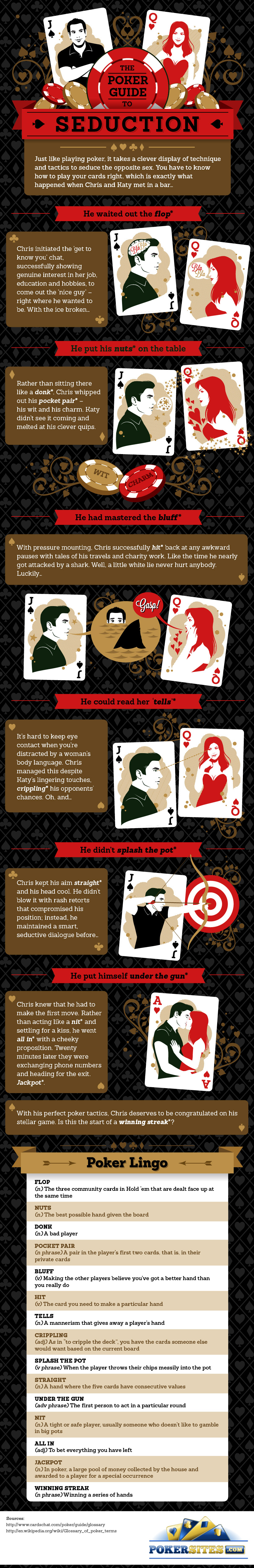 Poker Guide infographics