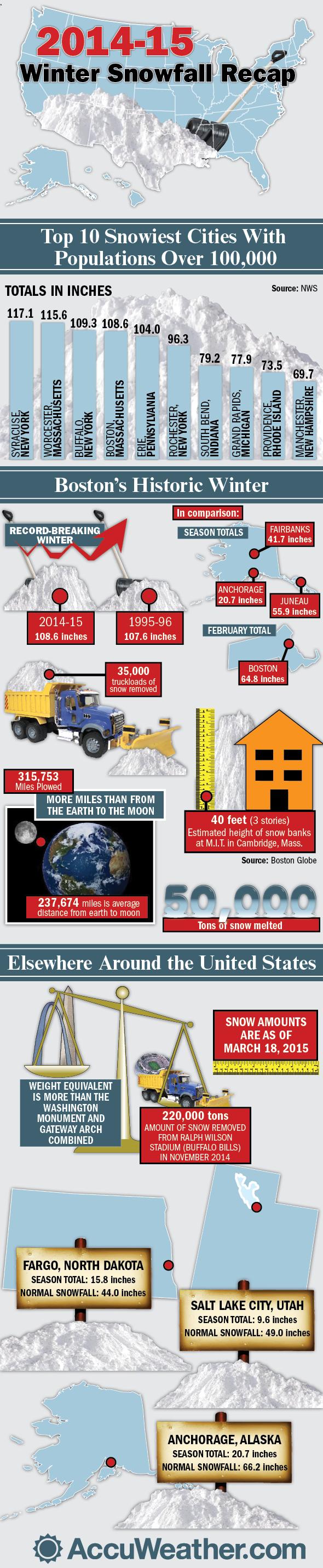 Winter snowfall recap infographics