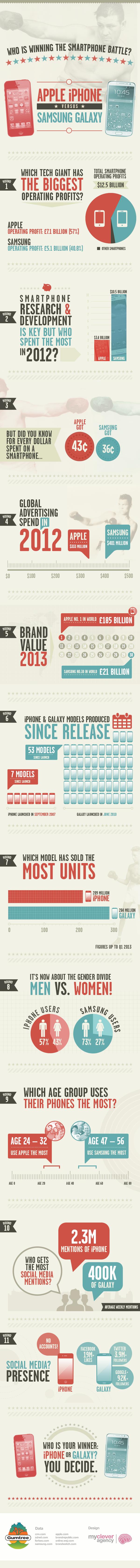 apple iphone vs samsung-galaxy