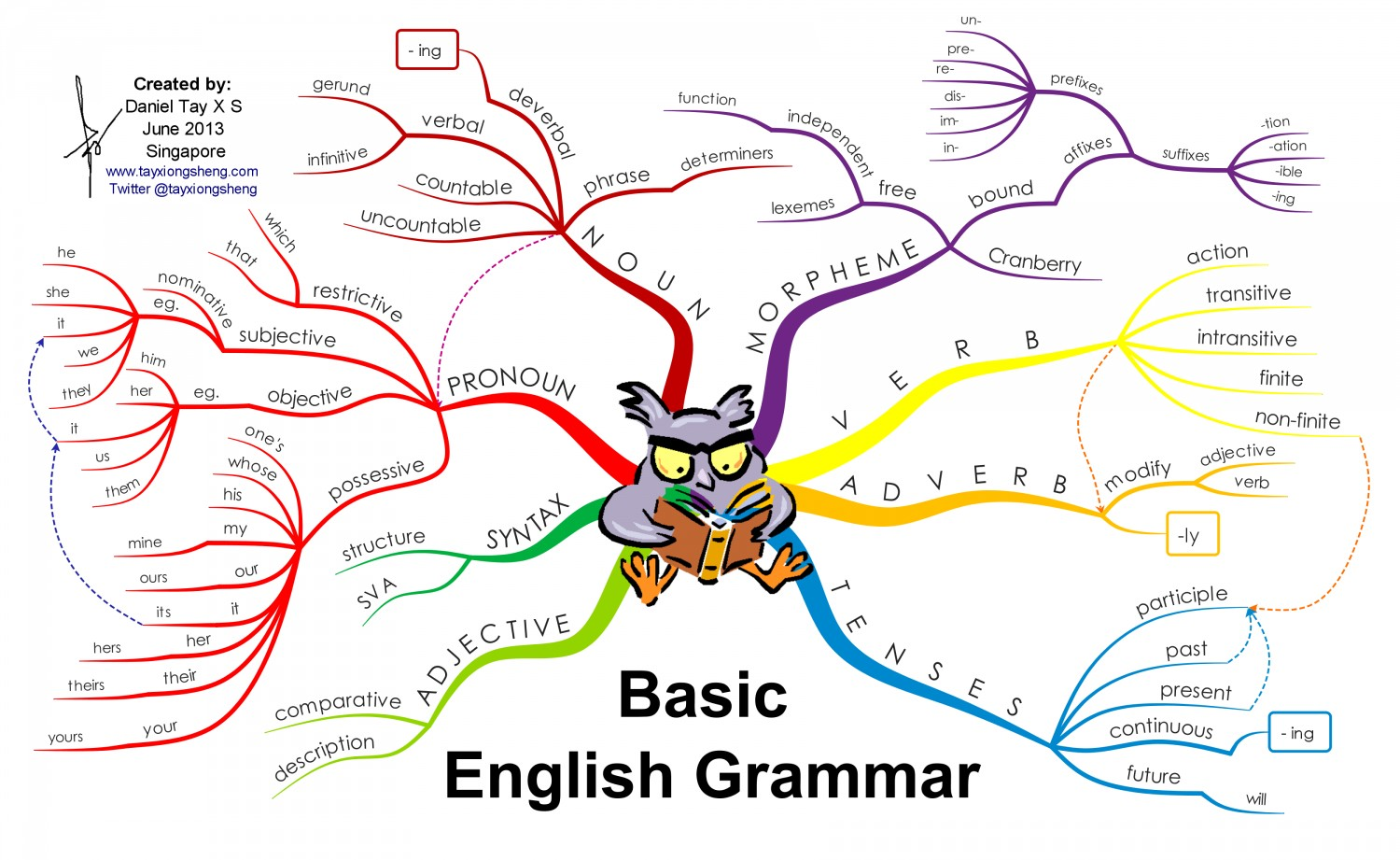 basic english grammar infographics