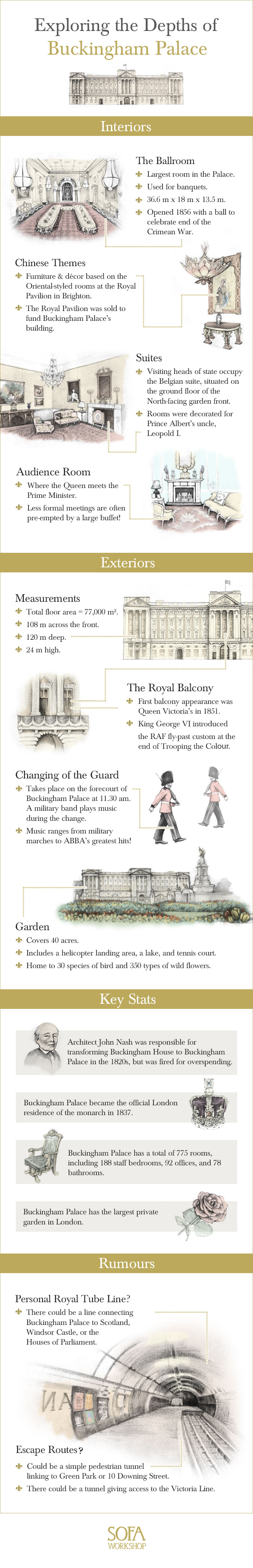 buckingham palace infographics