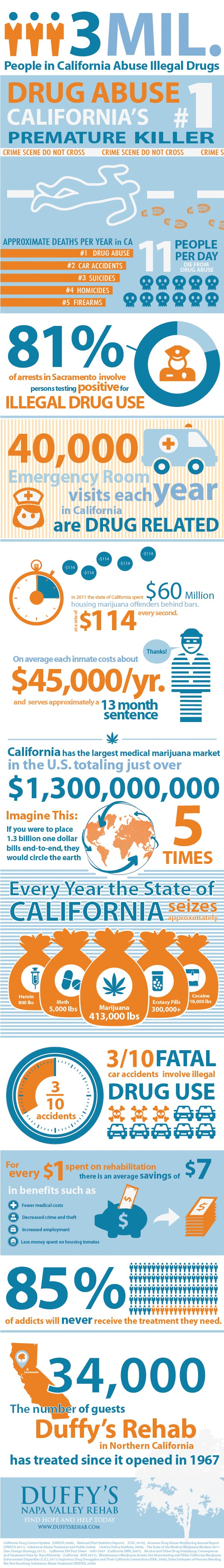 california drug abuse statistics
