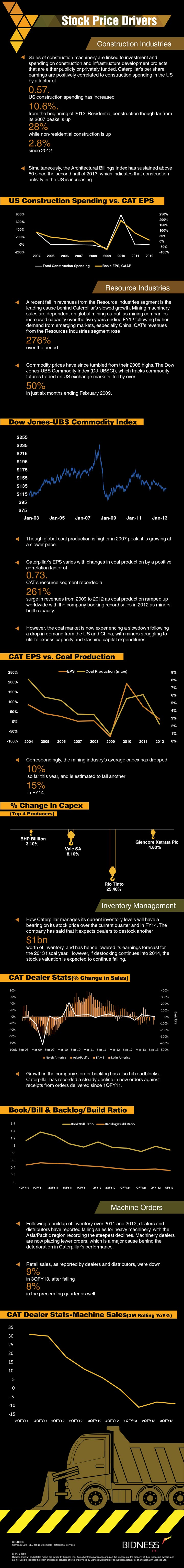 caterpillar cat stock price drivers Infographics