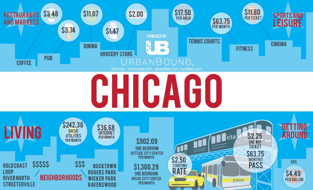 chicago restaurants & markets