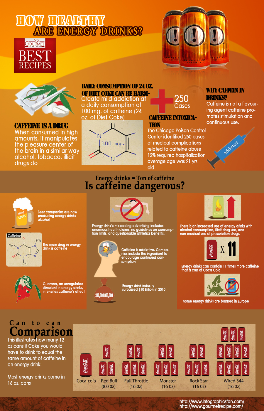 how healthy are energy drinks Infographics