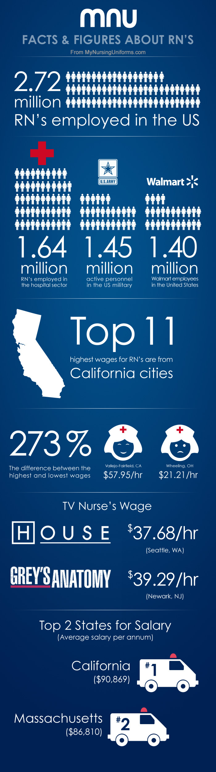 how much do rns make in the usa Infographics