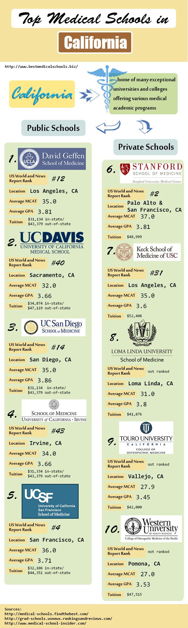 top medical schools on california infographics