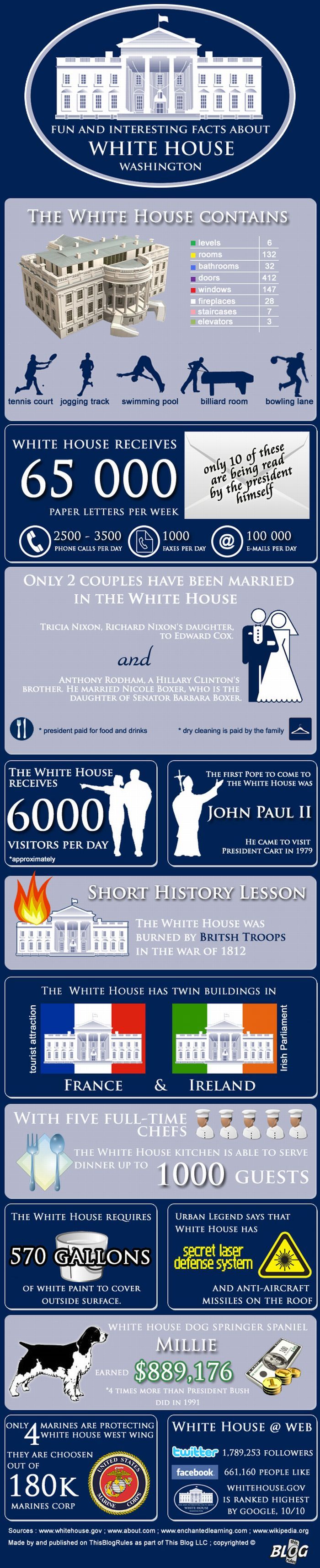 Fun Facts About The White House Rooms