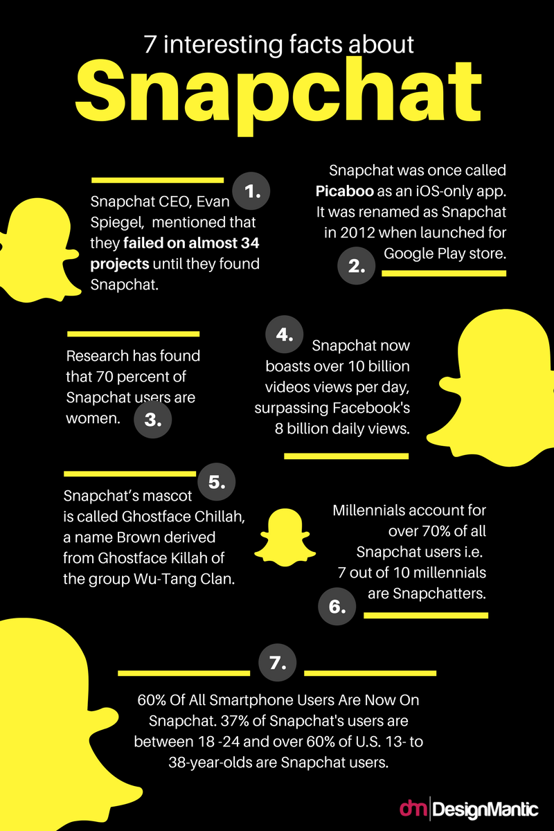 7 interesting facts about snapchat