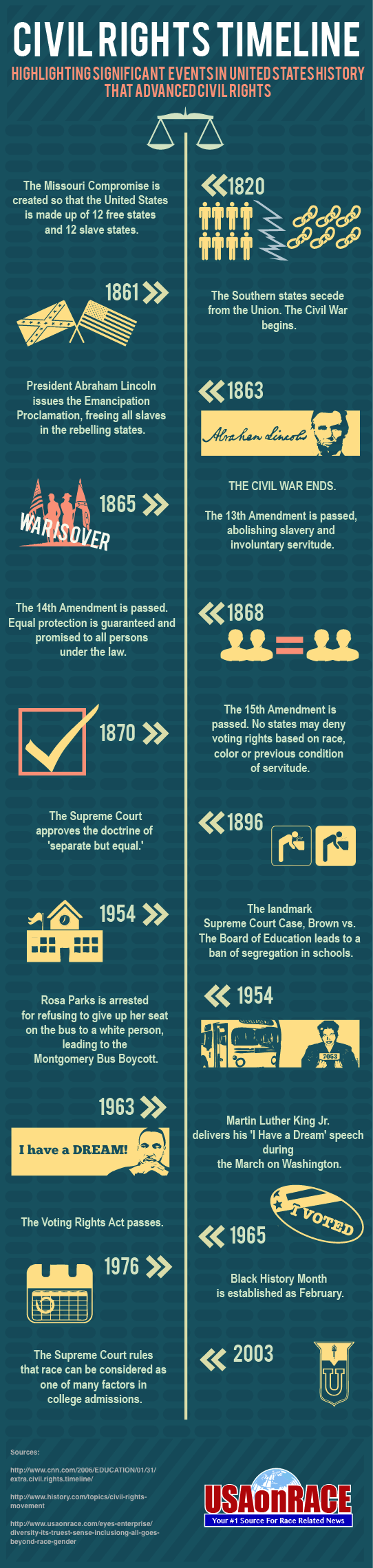 Civil rights Infographic