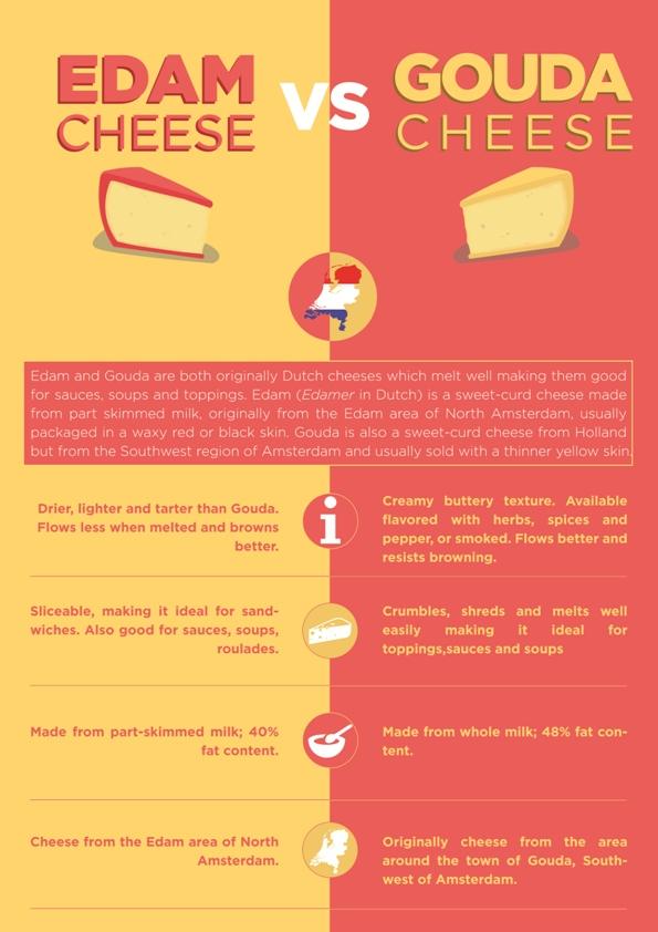 Edam vs Gouda Cheese