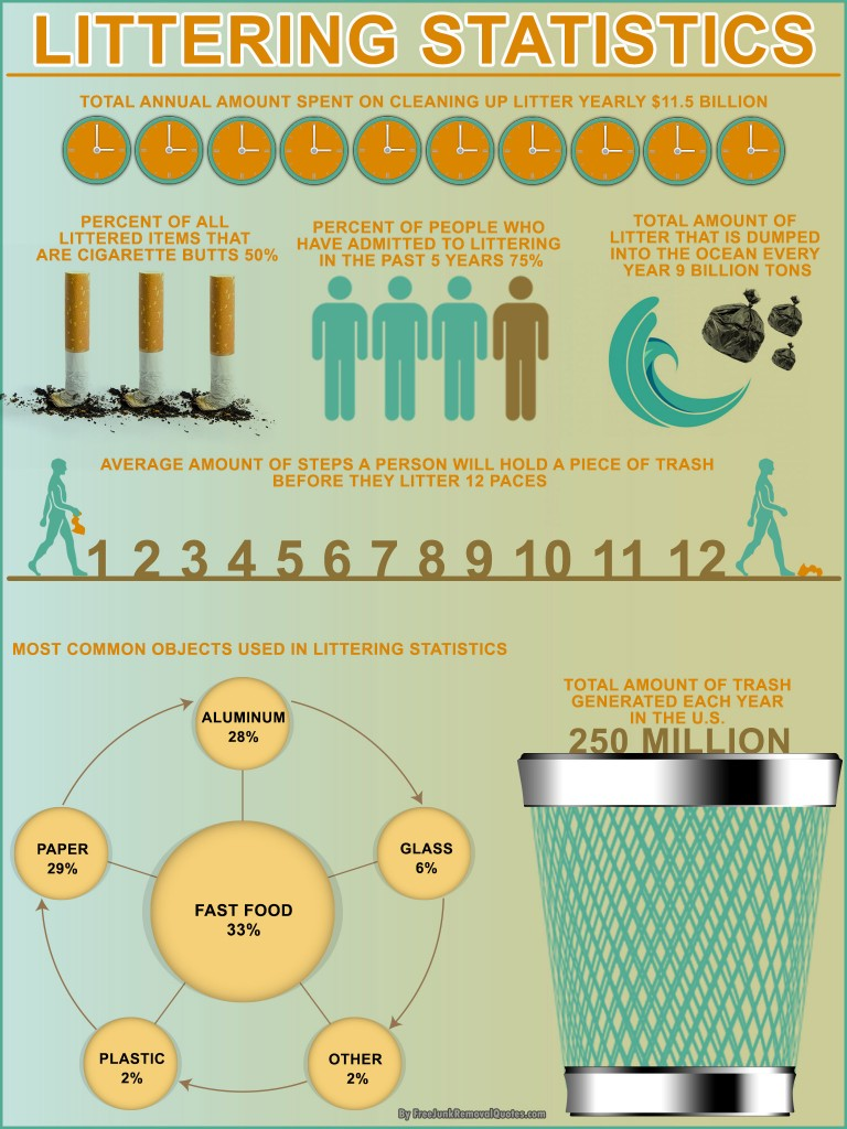 Eye-Opening Statistics on Littering