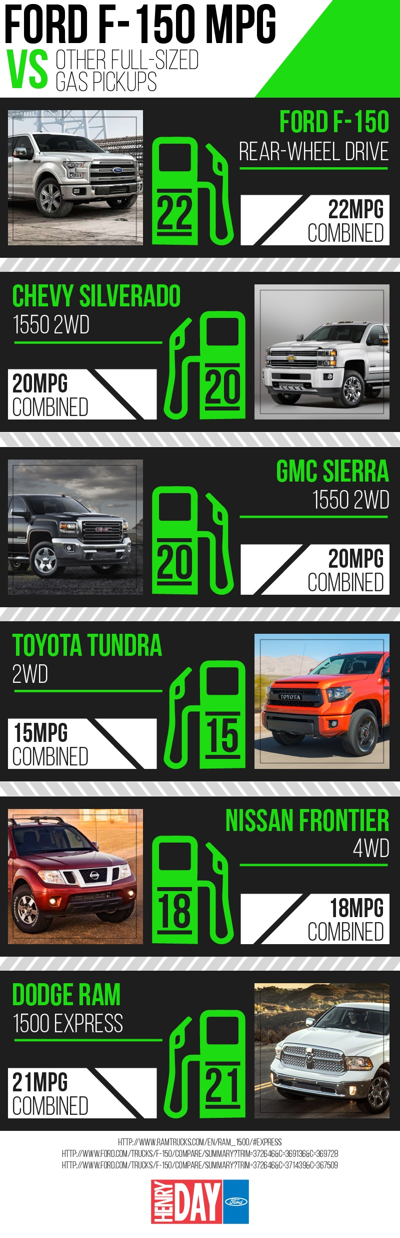 Ford F150 Gas Mileage Comparison