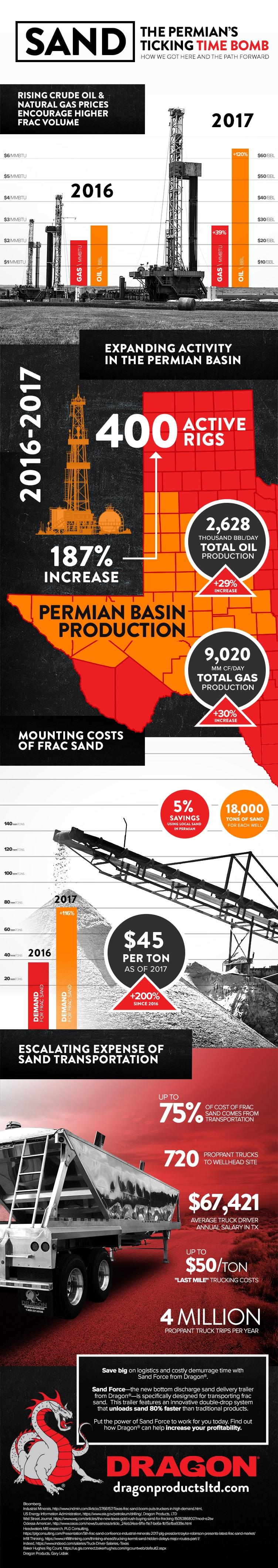 Frac Sand Permian Basin Infographic
