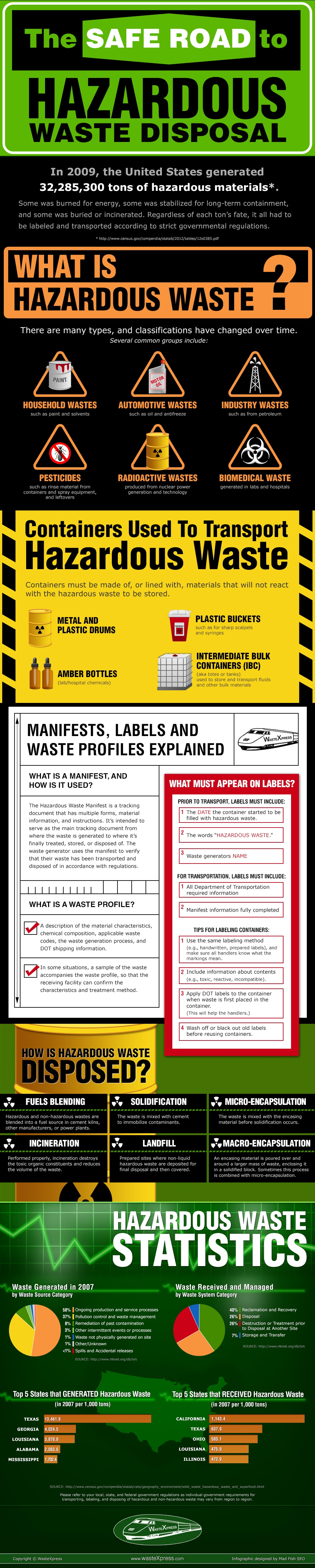 Get the Facts on Hazardous Waste Disposal