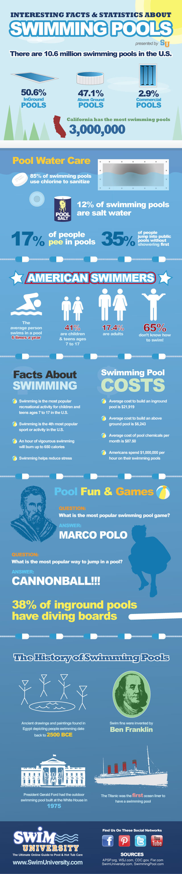 Interesting Facts and Statistics About Swimming Pools