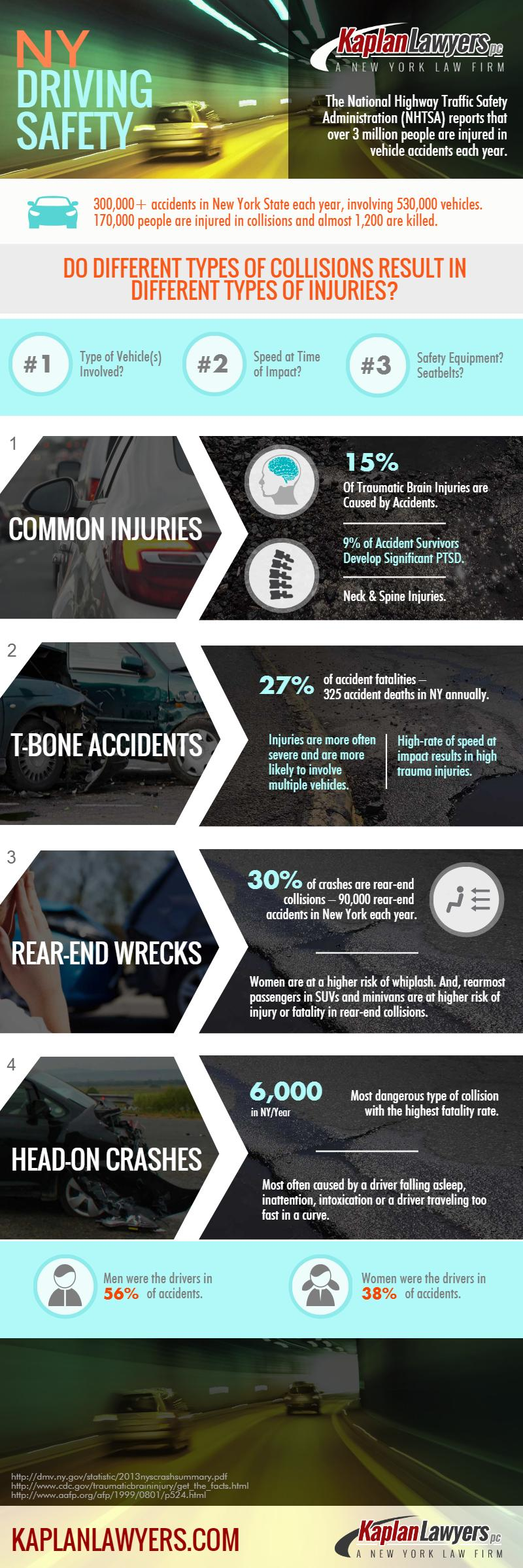 Kaplan driving injuries infographic