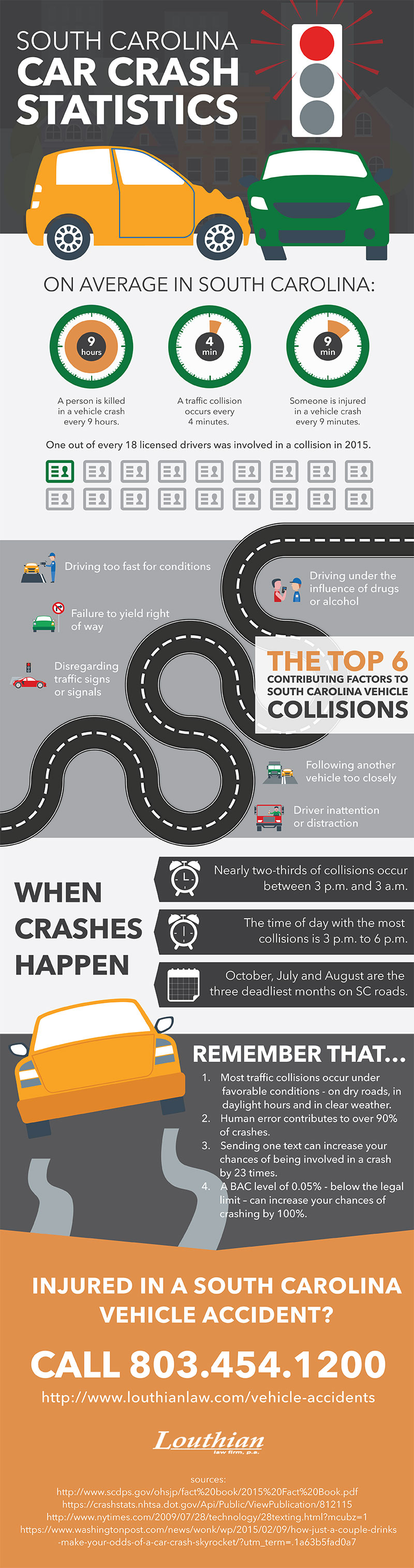 Louthian Vehicle Accidents infographic